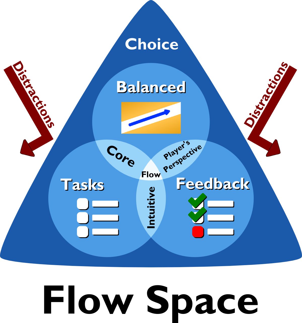 Flow Space - A Visual Guide for Flow and Simplicity in Games